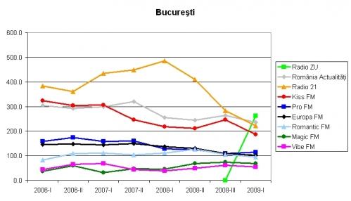 bucuresti_2006-2009